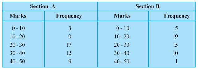 Ncert solutions class 9 chapter 14-7