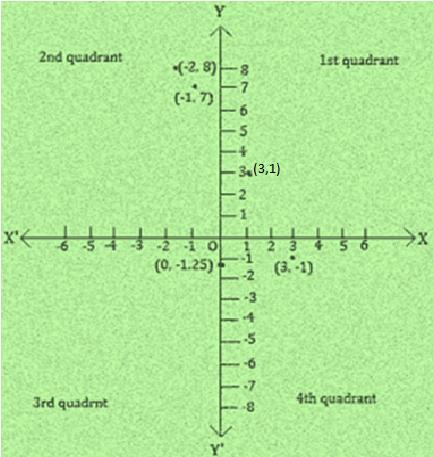 Ncert solutions class 9 chapter 3-5