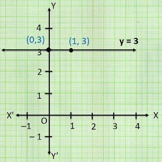 Ncert solutions class 9 chapter 4-13