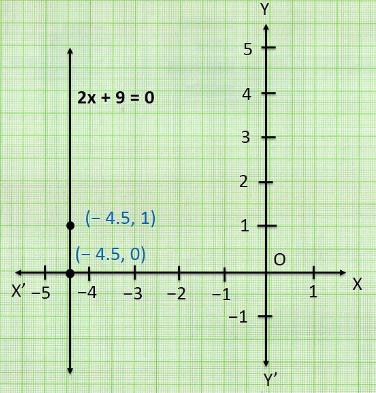 Ncert solutions class 9 chapter 4-15