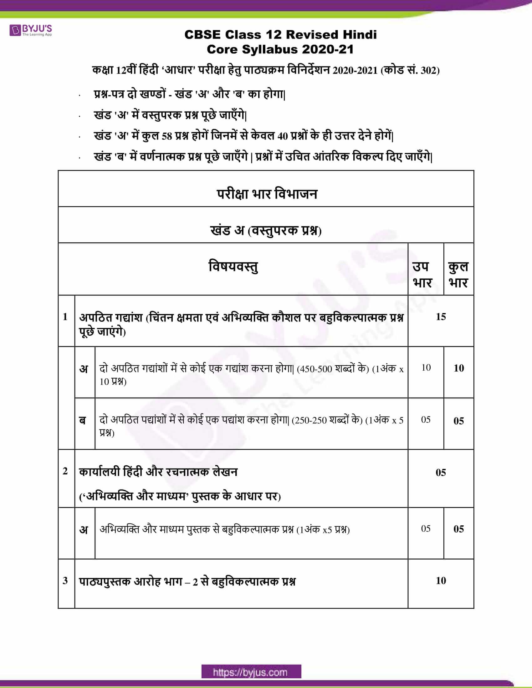 cbse class 12 hindi core syllabus 2020 21 1