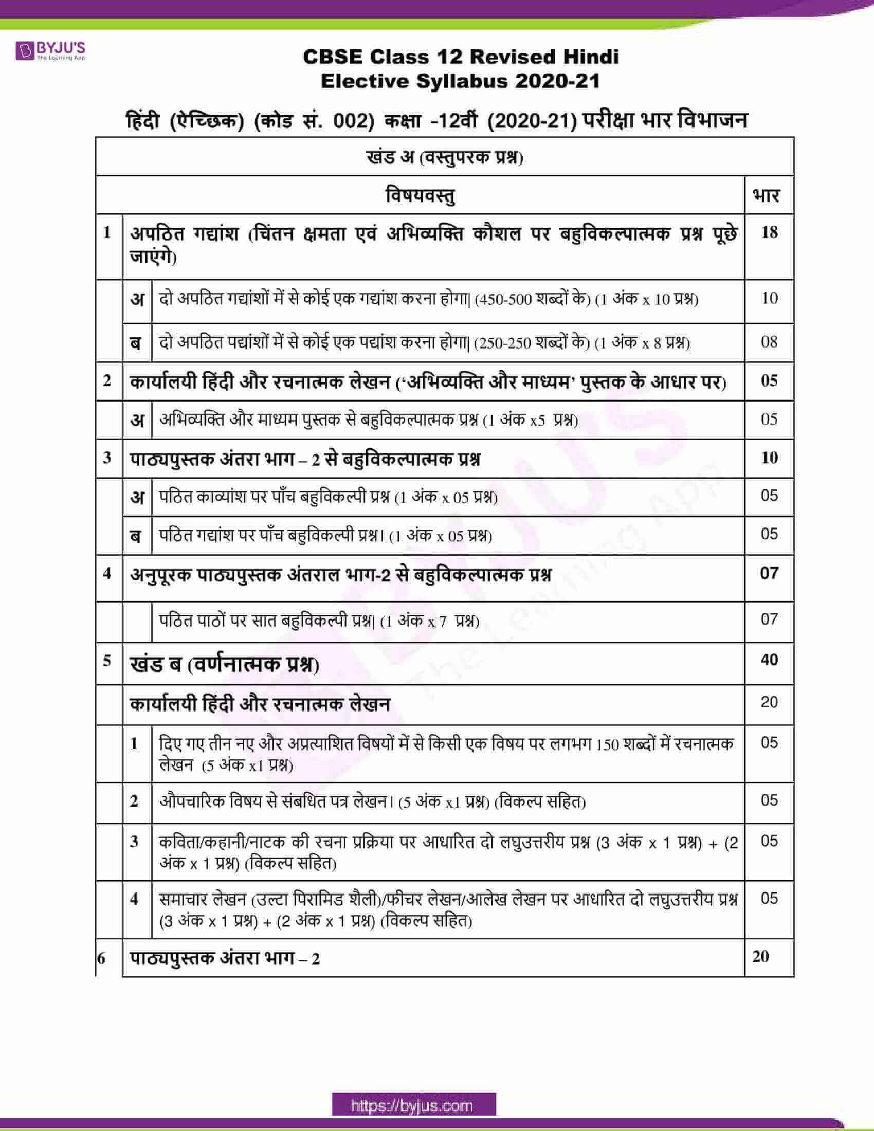 cbse class 12 hindi elective syllabus 2020 21 1