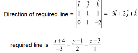 Straight Line JEE Past year questions