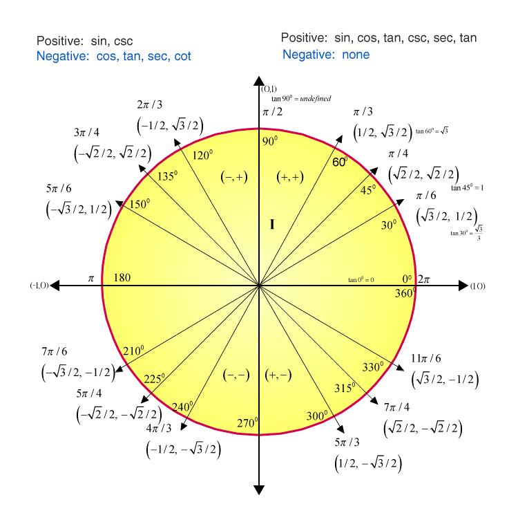 Unit Circle Tangent