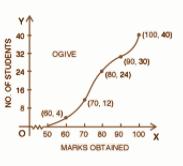 WBBSE Class 10 Maths 2018 QP Solutions Question Number 15c