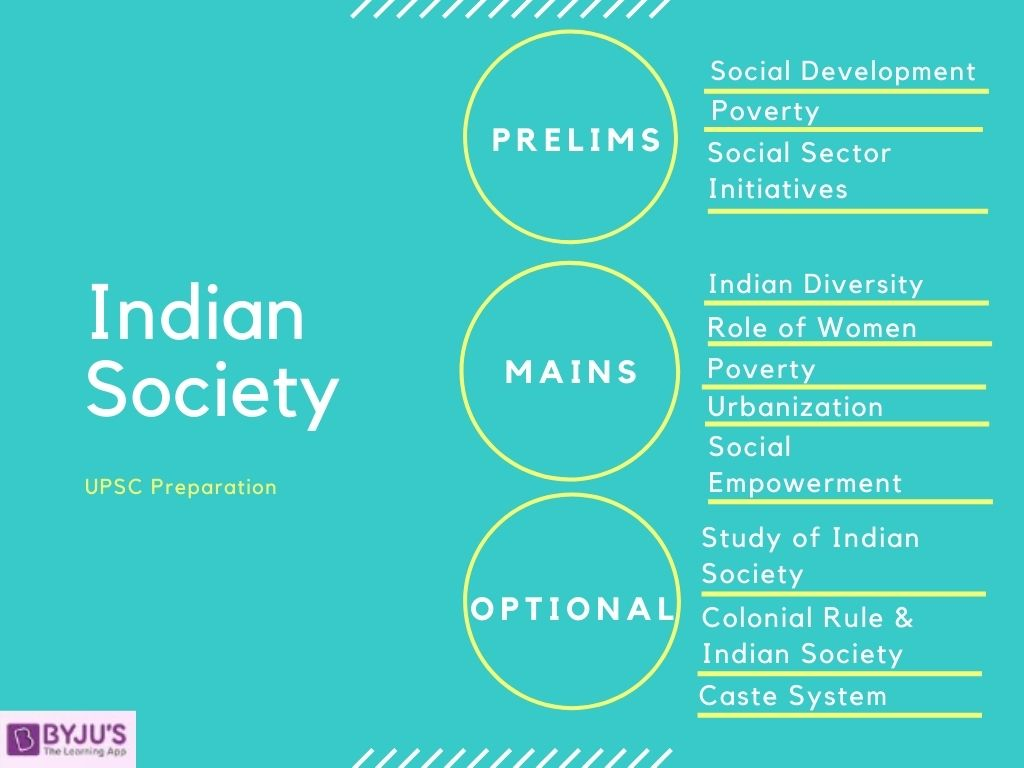 UPSC Indian Society - Social Issues Overview for IAS Exam