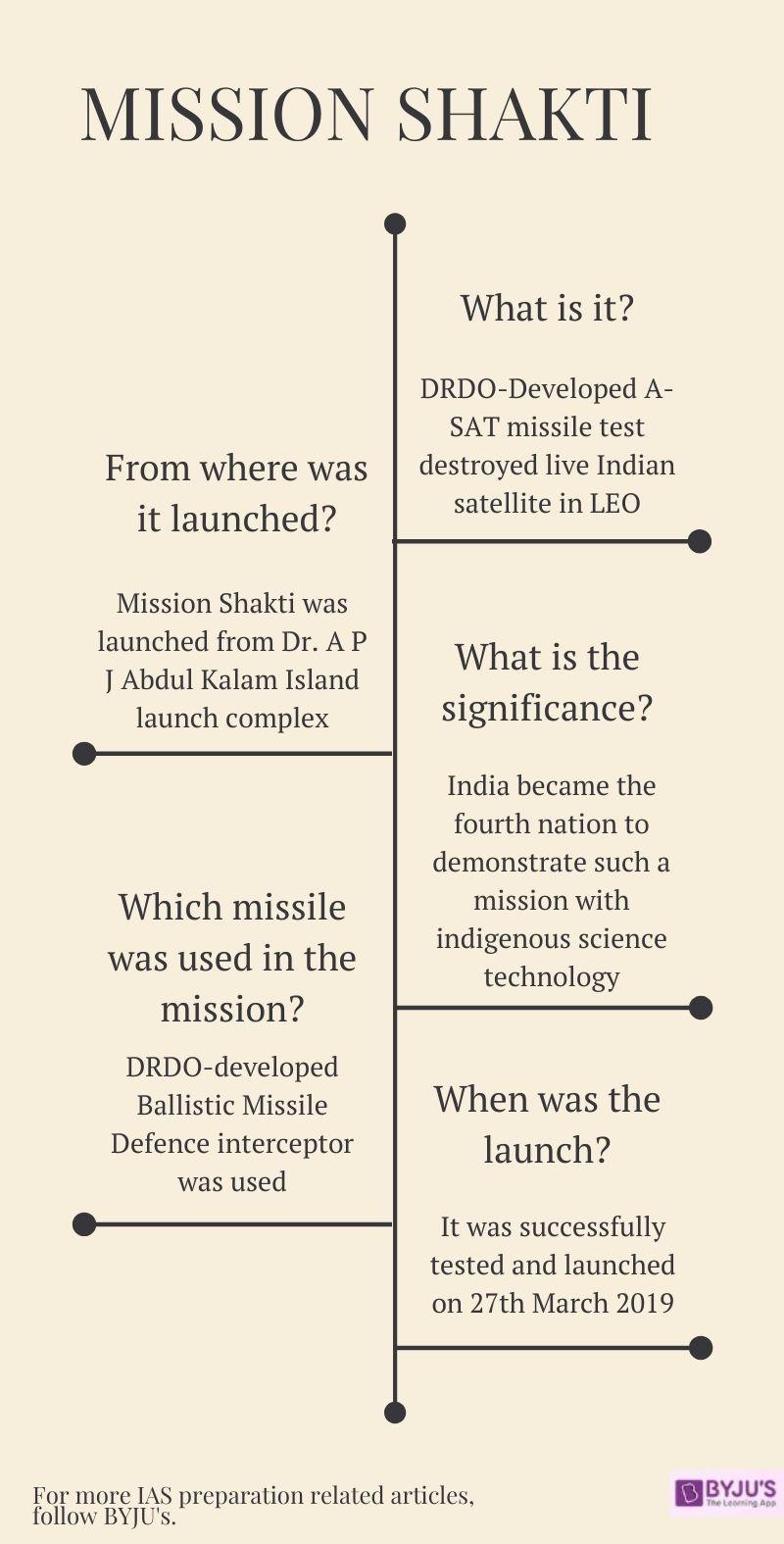 What is Mission Shakti - Mission Shakti for UPSC
