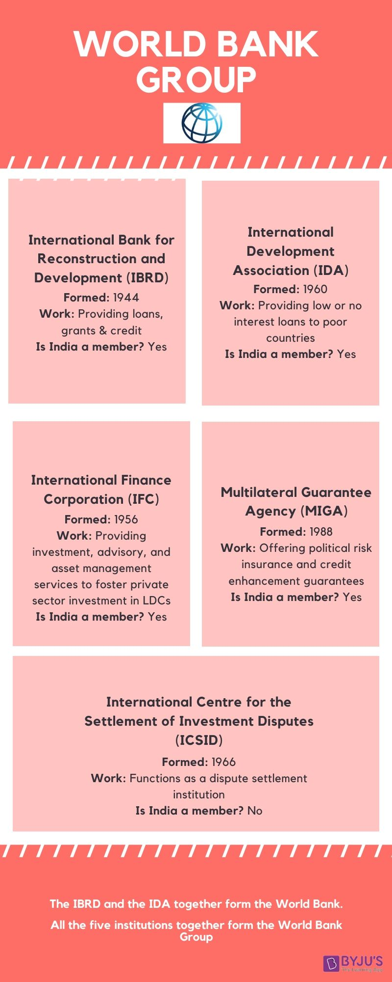 World Bank Group Infographic