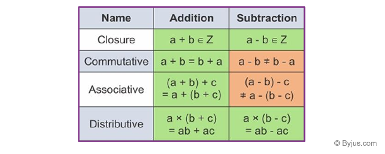 Addition and Subtraction of Integers Properties