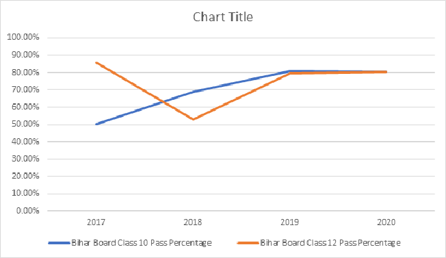 Bihar Board Class 10 and 12 Pass Percentages over years