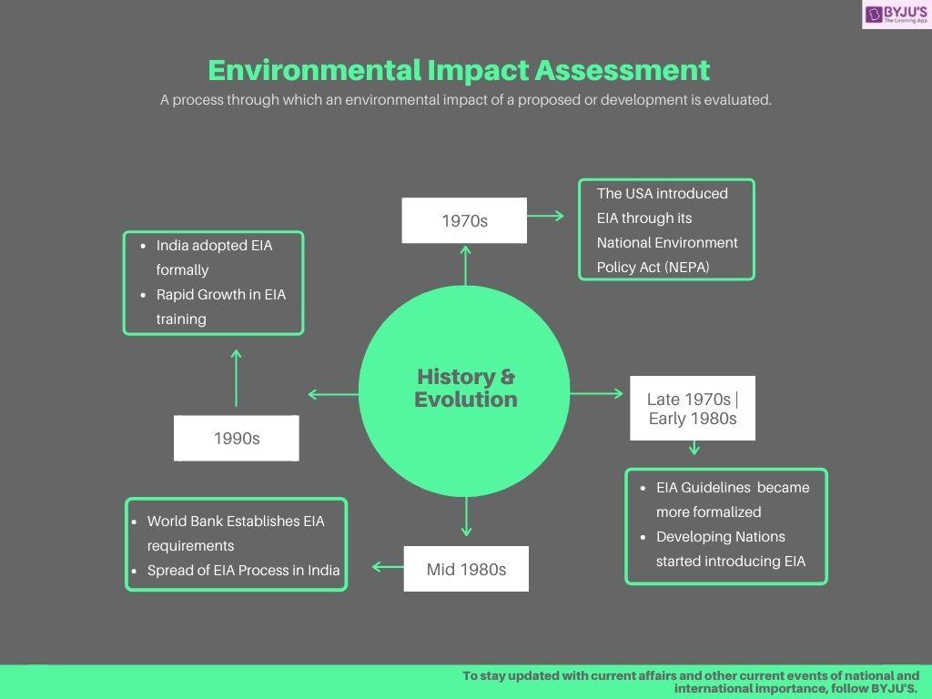 Environmental Impact Assessment (EIA) - History & Evolution of EIA