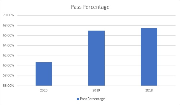 GSEB Overall Pass Percentage SSC 2020 to 2018