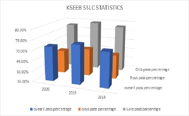 KSEEB SSLC Pass percentage data