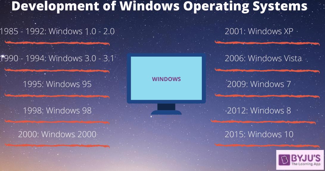 MS Windows - History & Development of Windows Operating System