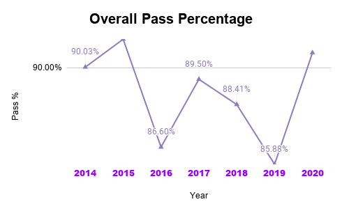 MSBSHSE Class 10 Overall Pass Percentage Data