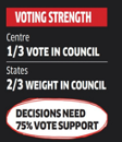 Voting strength in GST Council