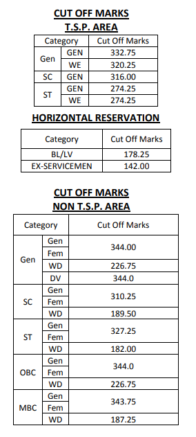RPSC RAS Exam - RAS Cut Off