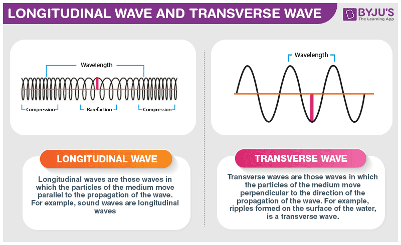 Difference Between Longitudnal waves and Transverse waves