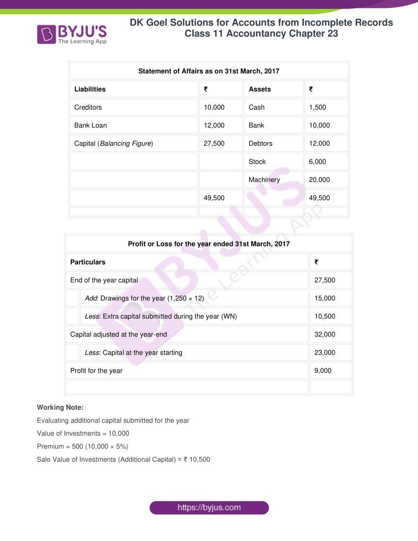 dk goel solutions class 11 accountancy chapter 23 010