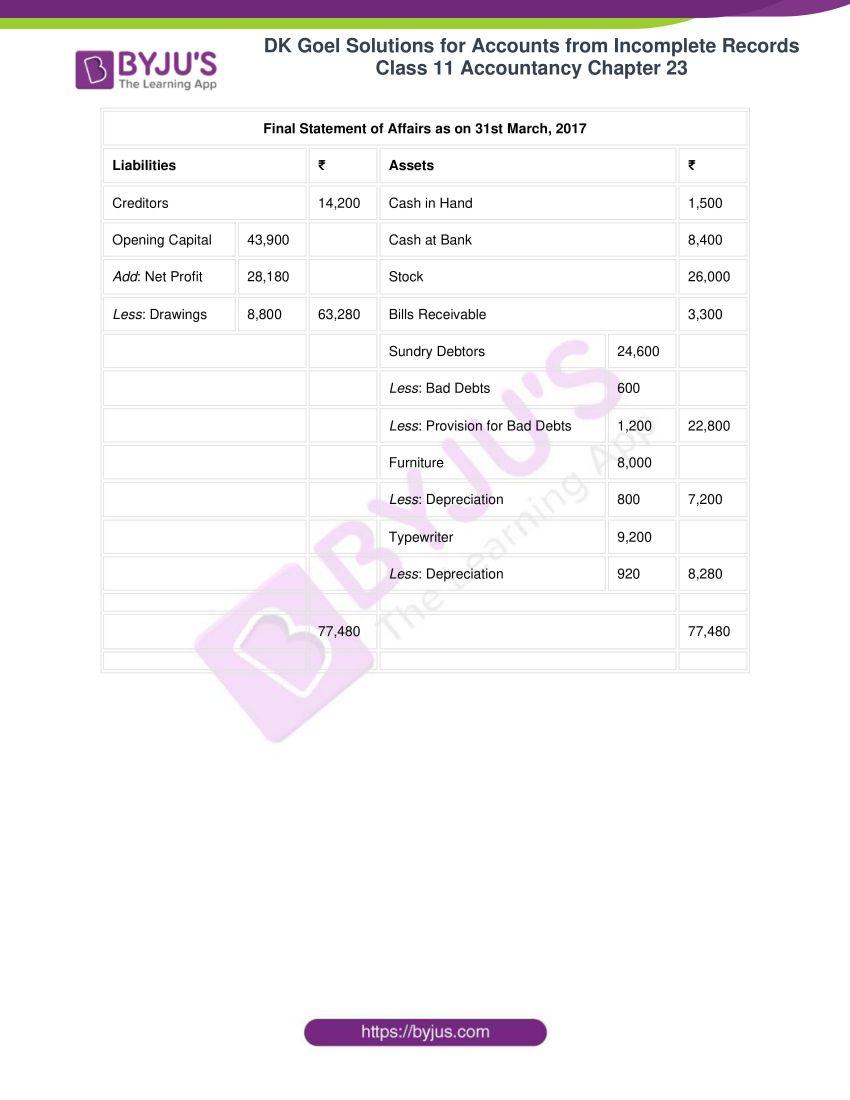 dk goel solutions class 11 accountancy chapter 23 021