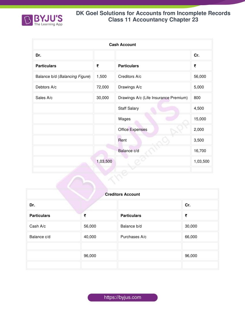 dk goel solutions class 11 accountancy chapter 23 050