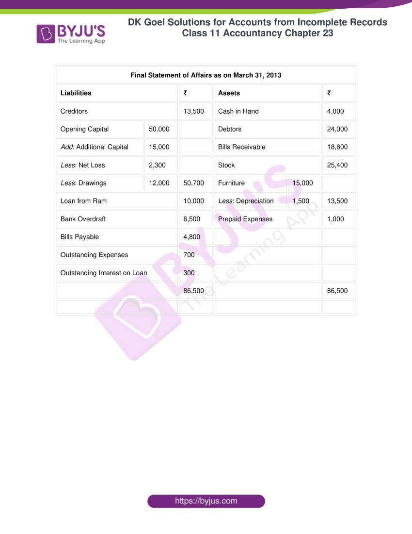 dk goel solutions class 11 accountancy chapter 23 058