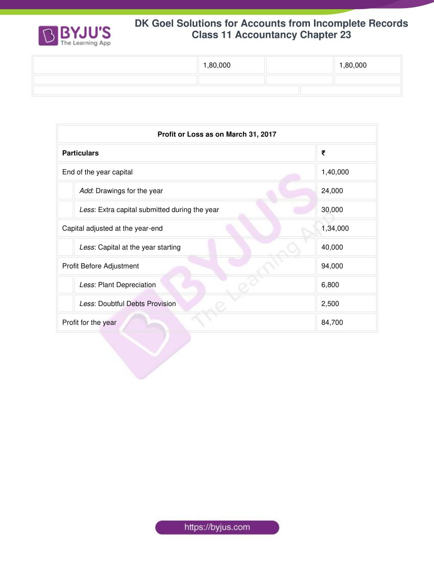dk goel solutions class 11 accountancy chapter 23 060