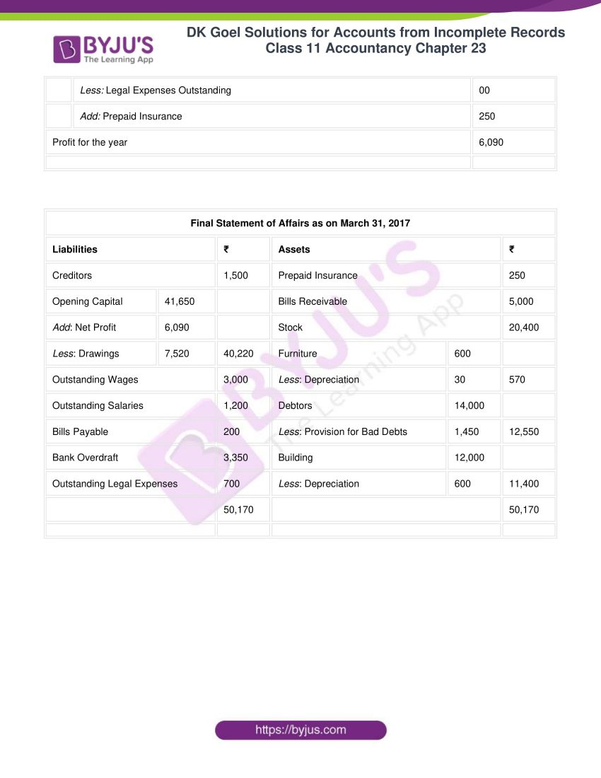 dk goel solutions class 11 accountancy chapter 23 070