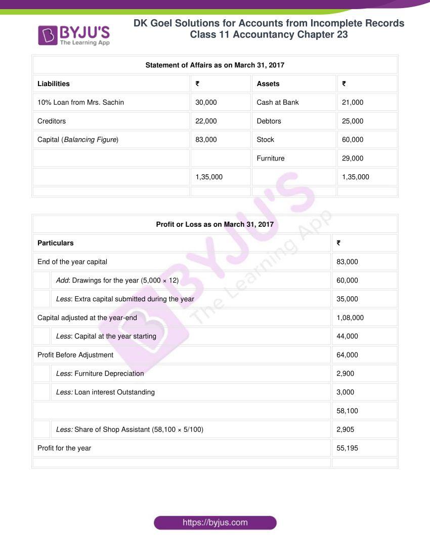 dk goel solutions class 11 accountancy chapter 23 072