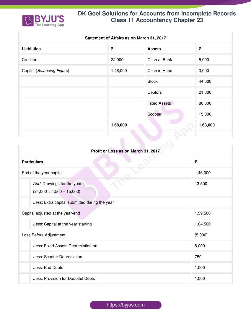 dk goel solutions class 11 accountancy chapter 23 078