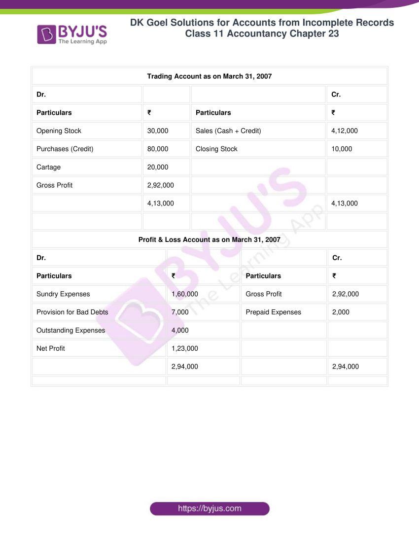 dk goel solutions class 11 accountancy chapter 23 104