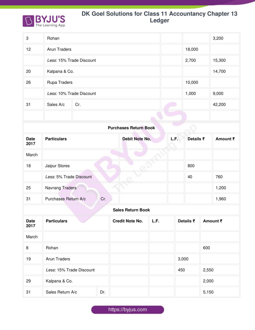 Dk goel solutions for class 11 accountancy chapter 13 ledger 47