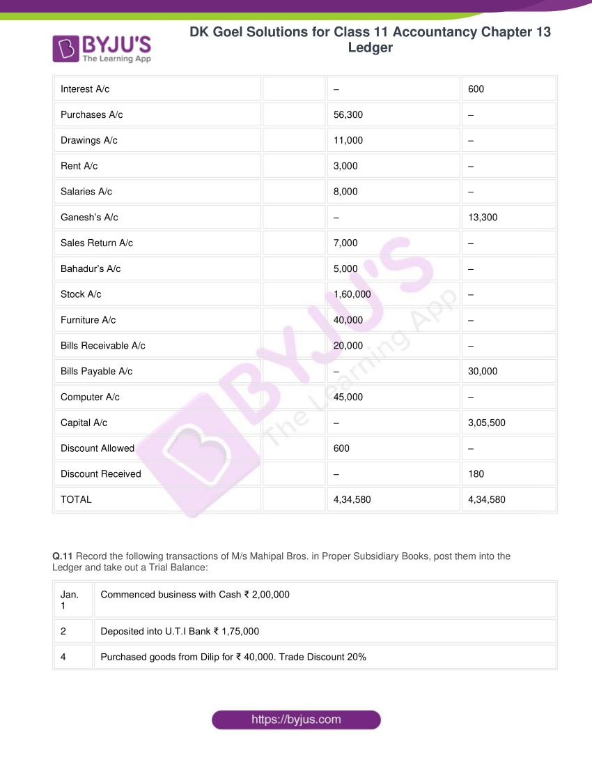 Dk goel solutions for class 11 accountancy chapter 13 ledger 64