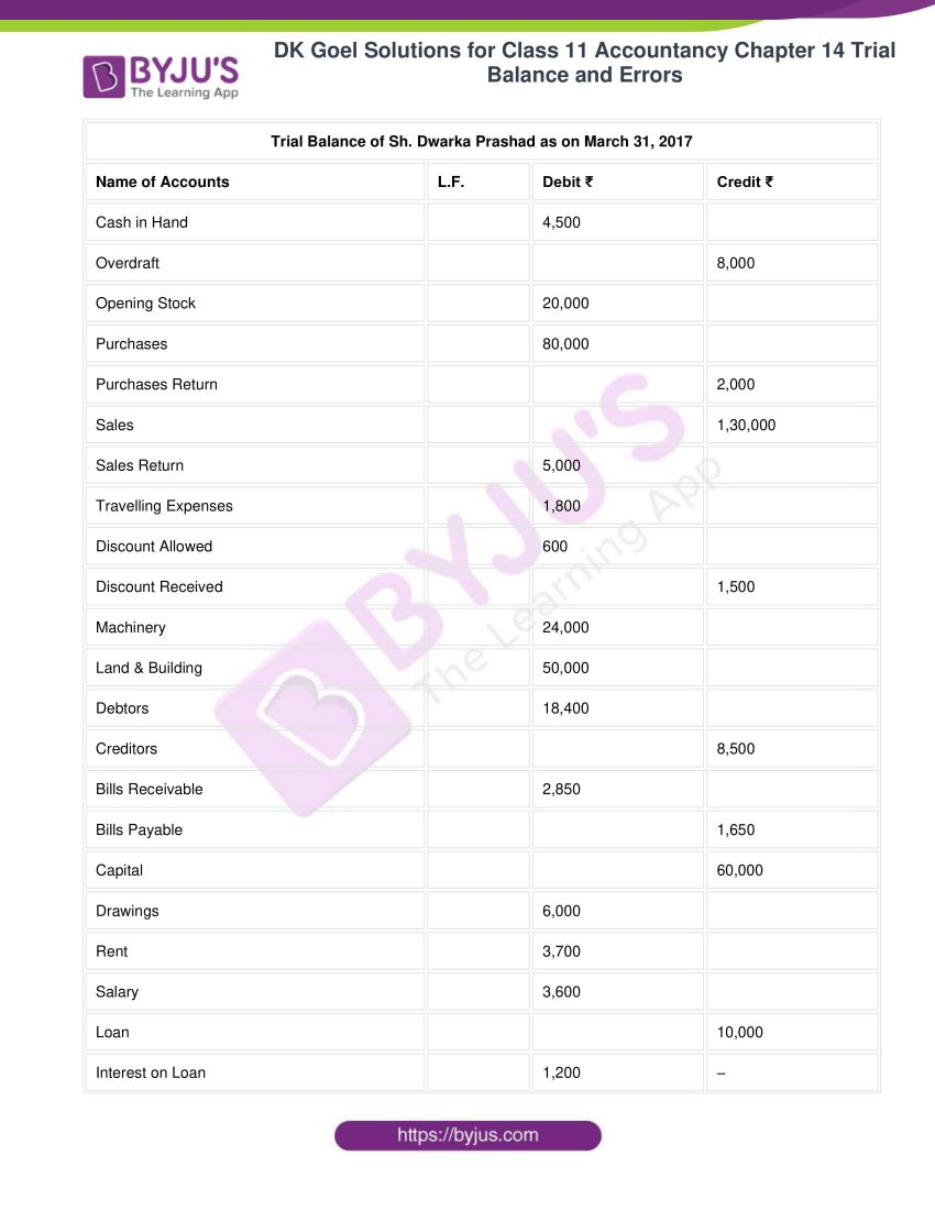 dk goel solutions for class 11 accountancy chapter 14 trial balance 08