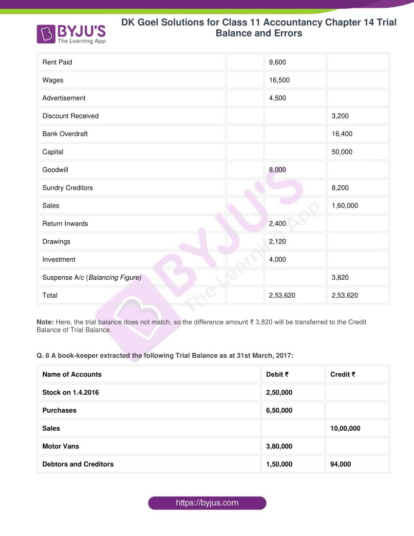 dk goel solutions for class 11 accountancy chapter 14 trial balance 23