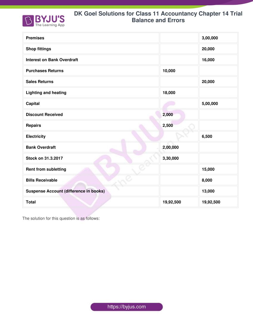 dk goel solutions for class 11 accountancy chapter 14 trial balance 24