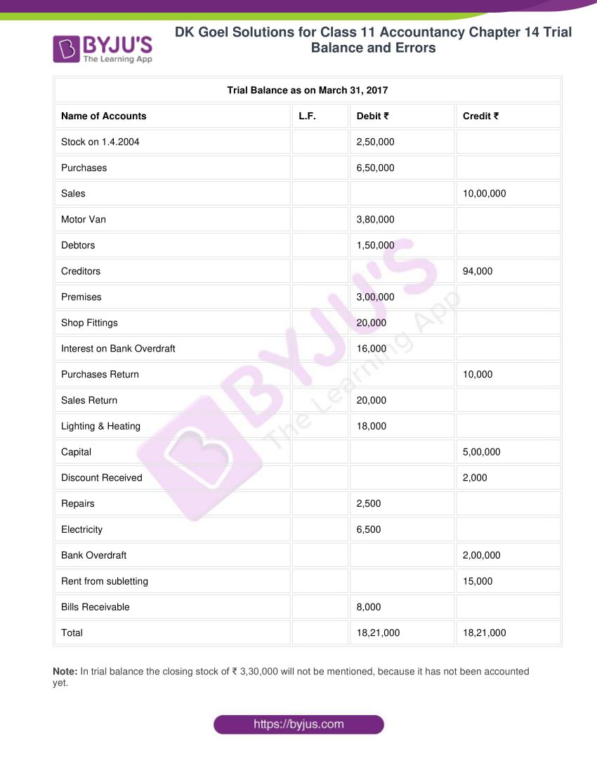 dk goel solutions for class 11 accountancy chapter 14 trial balance 25