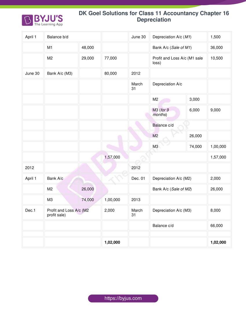 dk goel solutions for class 11 accountancy chapter 16 depreciation 013