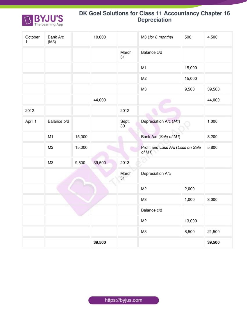 dk goel solutions for class 11 accountancy chapter 16 depreciation 016