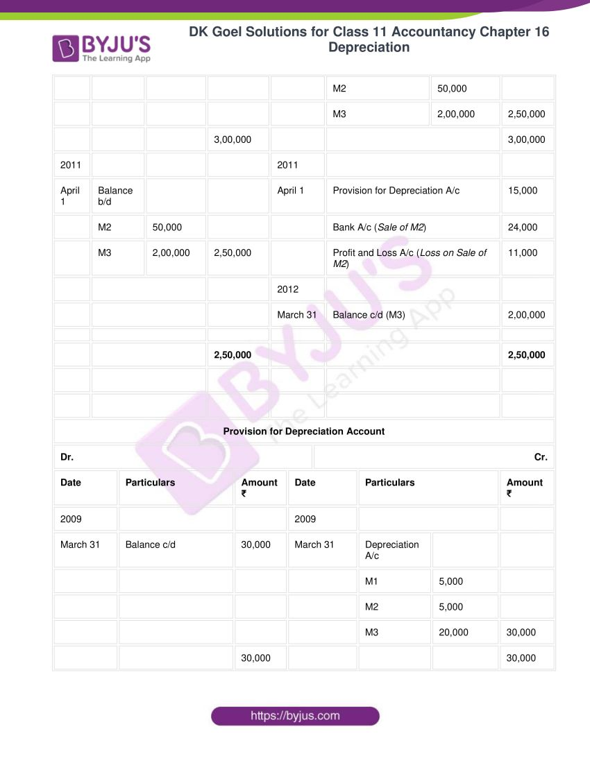 dk goel solutions for class 11 accountancy chapter 16 depreciation 046