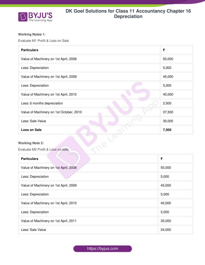 dk goel solutions for class 11 accountancy chapter 16 depreciation 048