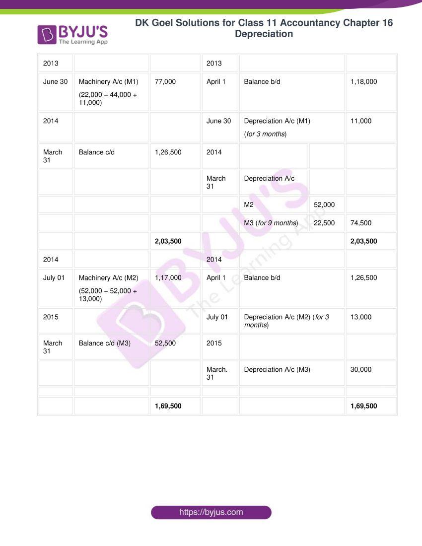dk goel solutions for class 11 accountancy chapter 16 depreciation 058