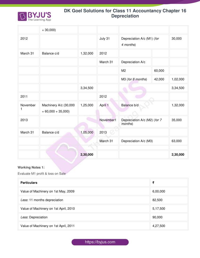 dk goel solutions for class 11 accountancy chapter 16 depreciation 063