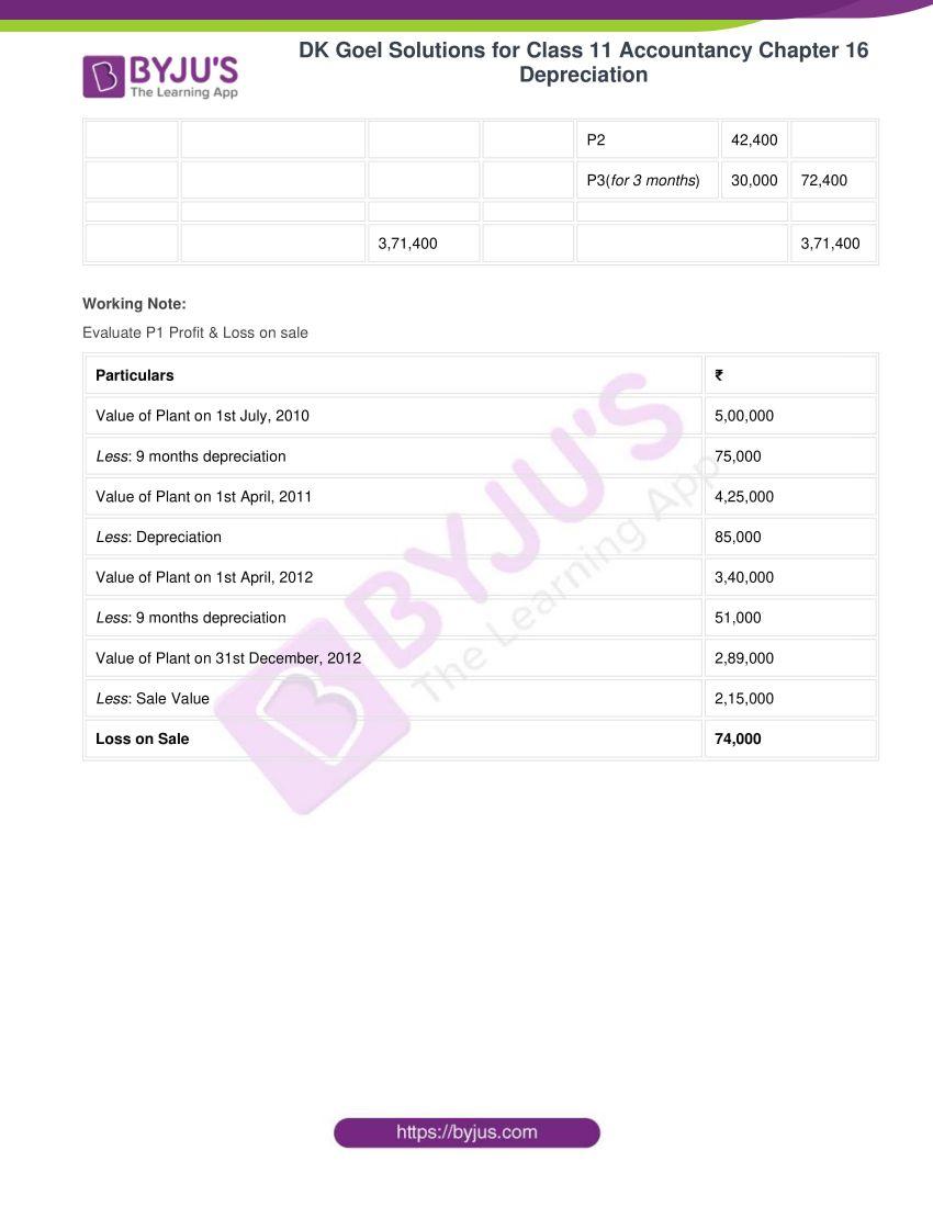 dk goel solutions for class 11 accountancy chapter 16 depreciation 067