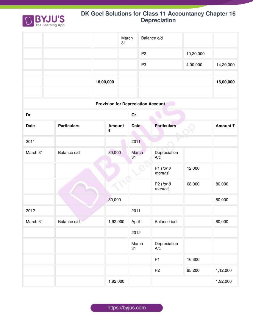 dk goel solutions for class 11 accountancy chapter 16 depreciation 069