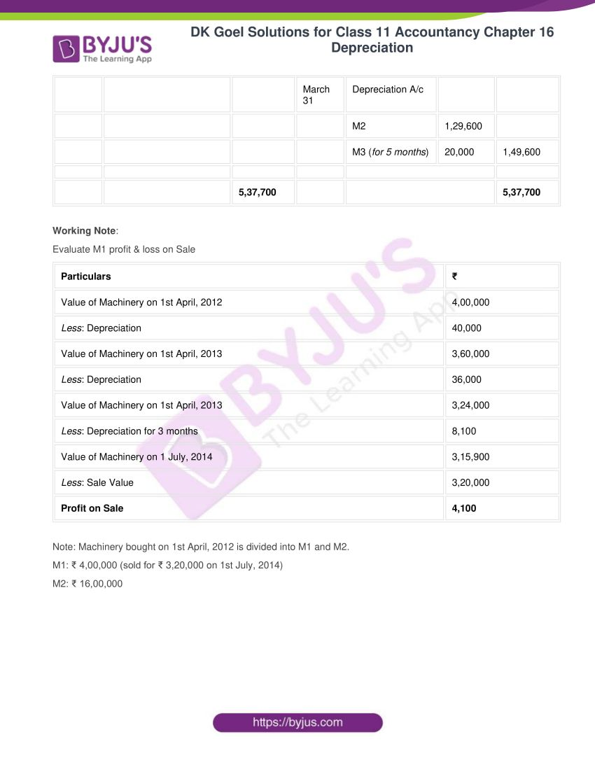 dk goel solutions for class 11 accountancy chapter 16 depreciation 074