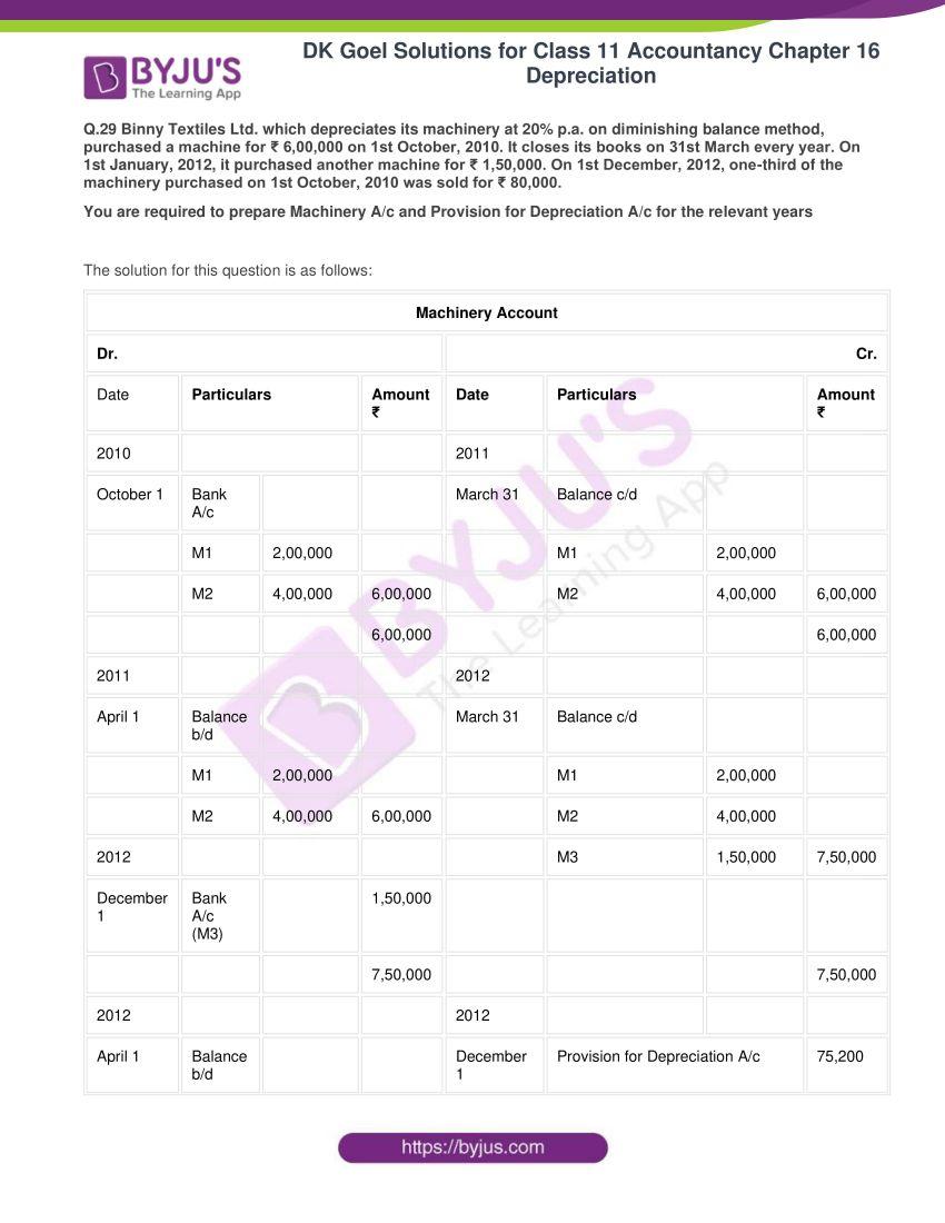 dk goel solutions for class 11 accountancy chapter 16 depreciation 075