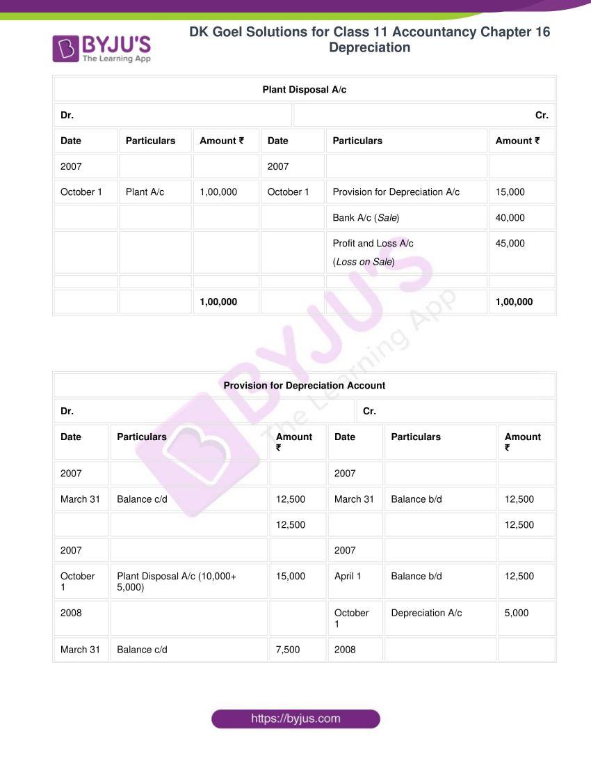 dk goel solutions for class 11 accountancy chapter 16 depreciation 089