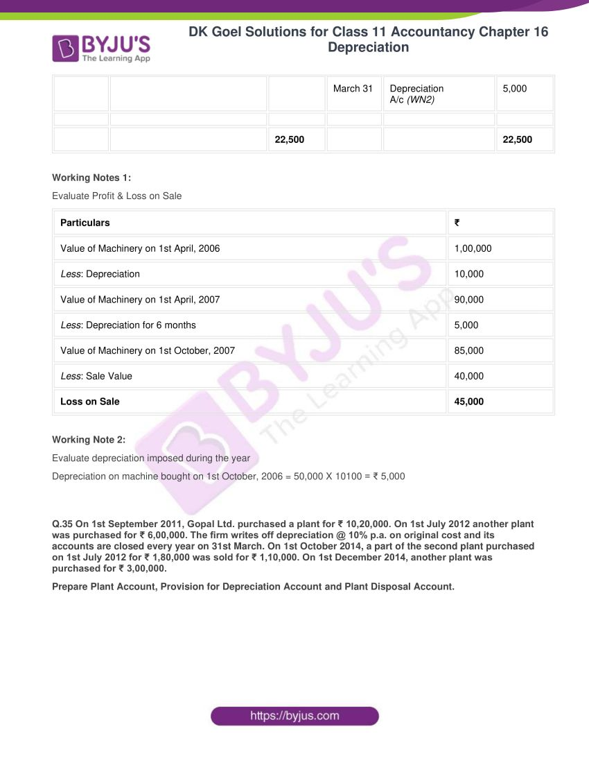 dk goel solutions for class 11 accountancy chapter 16 depreciation 090