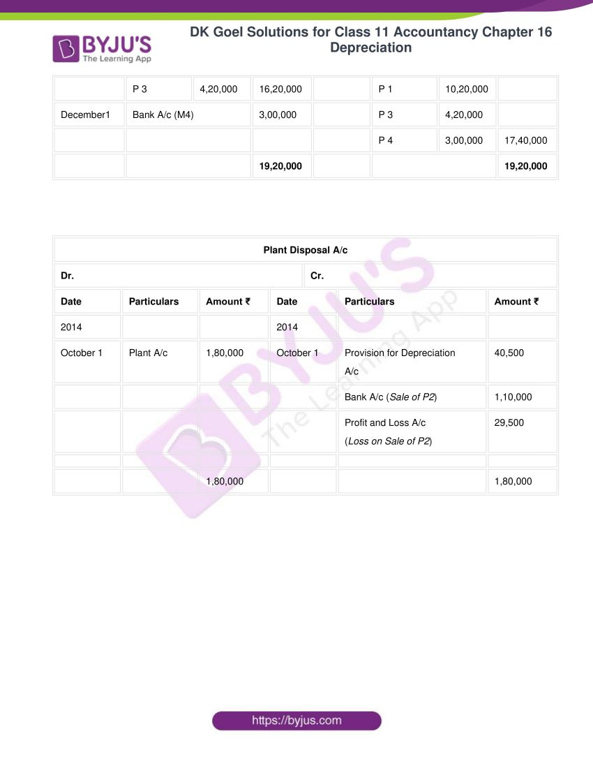 dk goel solutions for class 11 accountancy chapter 16 depreciation 092